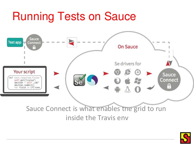 running-tests-on-sauce-connect
